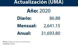 ¿Qué es el UMA y cómo se calcula?