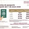 Cuáles son los requisitos para tramitar el pasaporte Mexicano